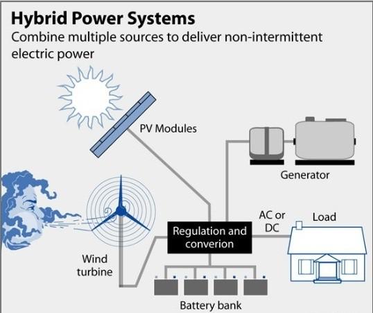 Solar-wind hybrids