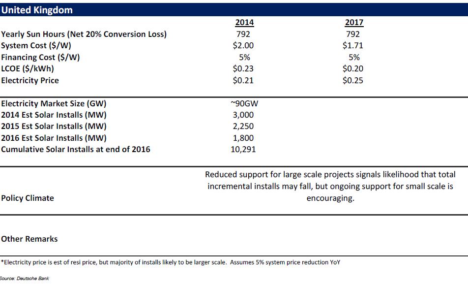 Cost of solar in UK II