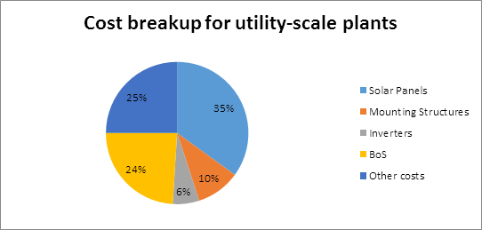 What is the Installation Cost of Utility Scale Solar Power Plant