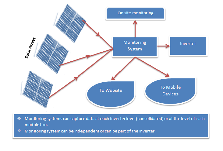 Solar Power Monitoring System : Solar monitoring systems keeping track of your