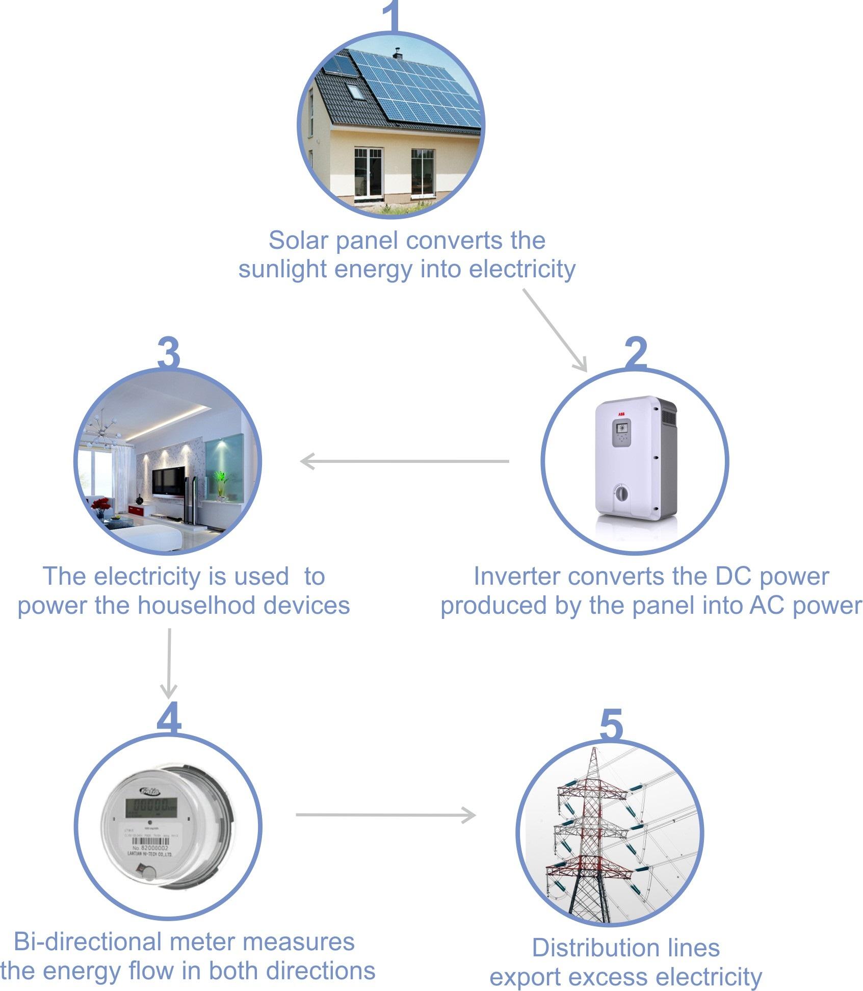 Net metering - Definition, Glossary, Details - Solar Mango - Solar ...
