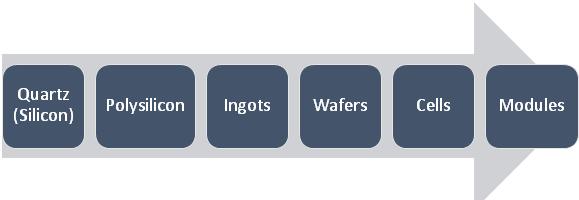 ingots