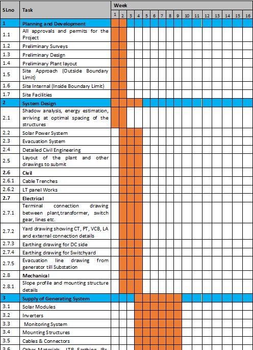 MW Solar Timeline