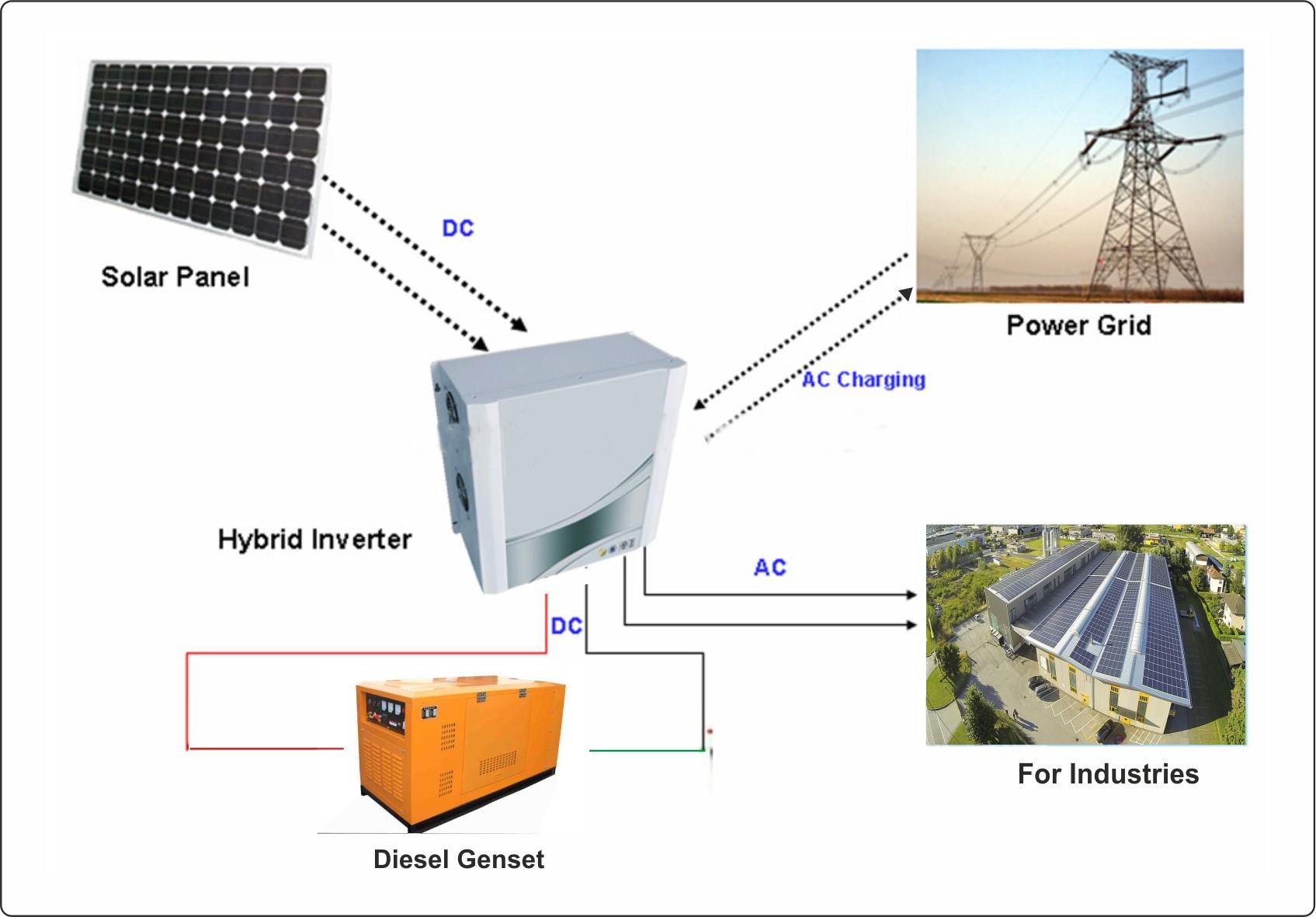 hybrid-inverters