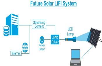 li-fi-solar-panels